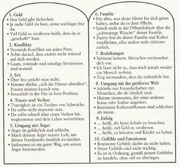 Die 10 Gebote Bibelstelle